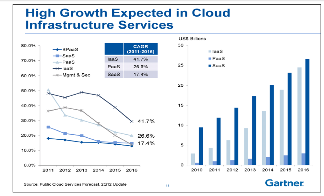 High growth expected in cloud infrastructure services by Gartner